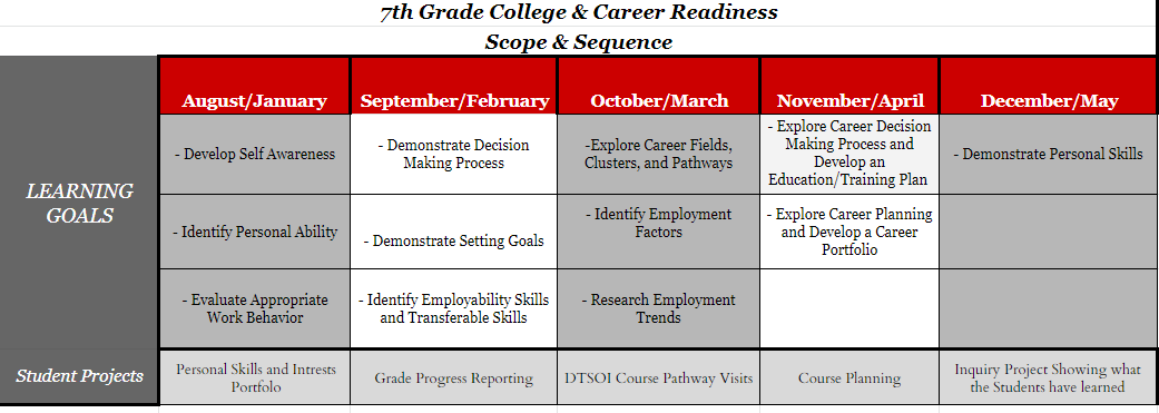 7th Grade College and Career Readiness