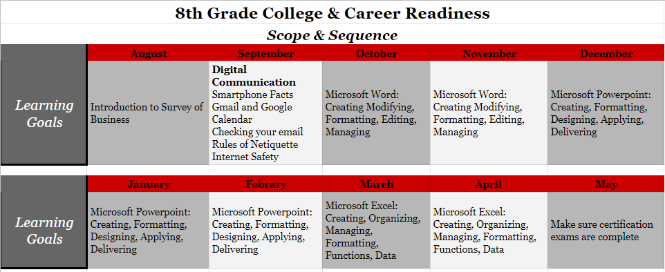 8th Grade College and Career Readiness