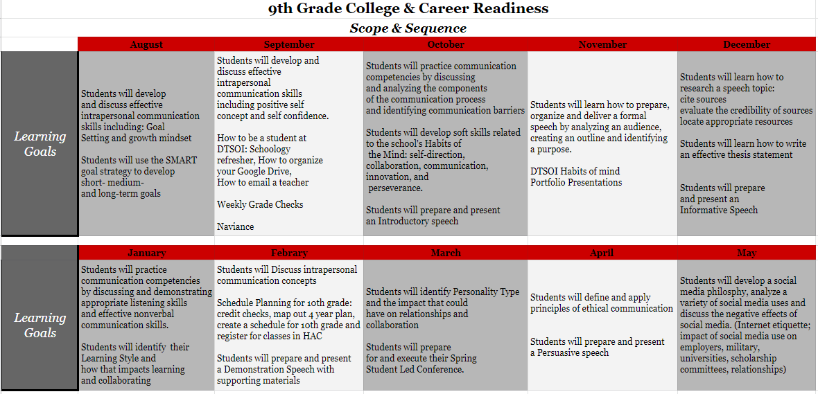 9th Grade College and Career Readiness