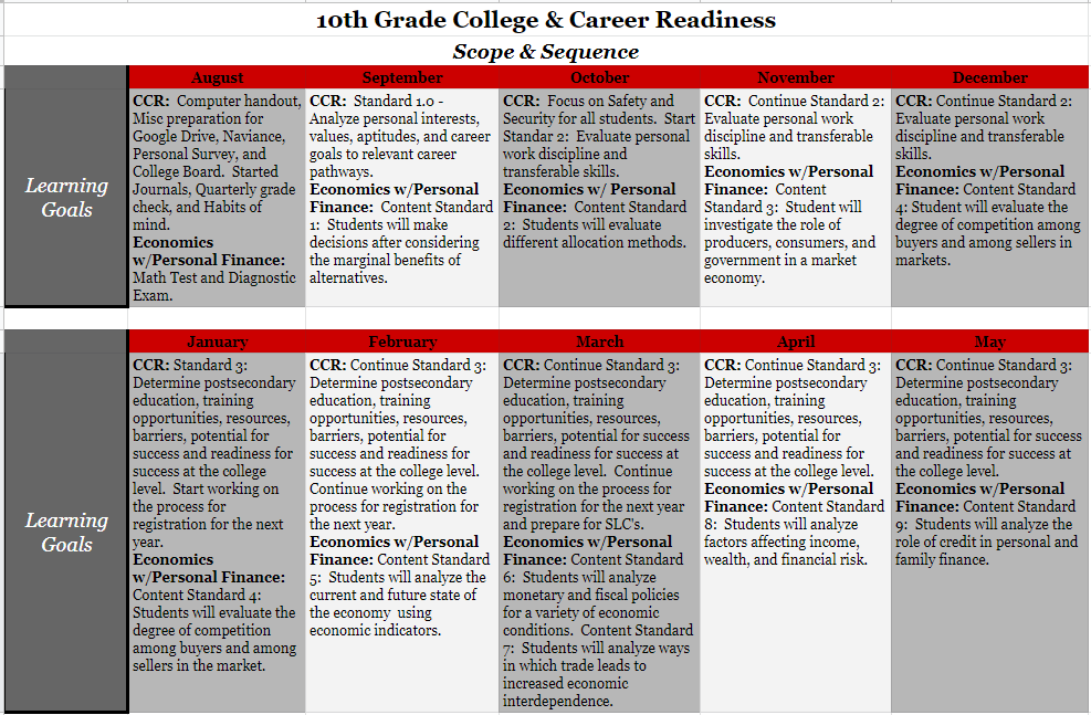 10th Grade College and Career Readiness