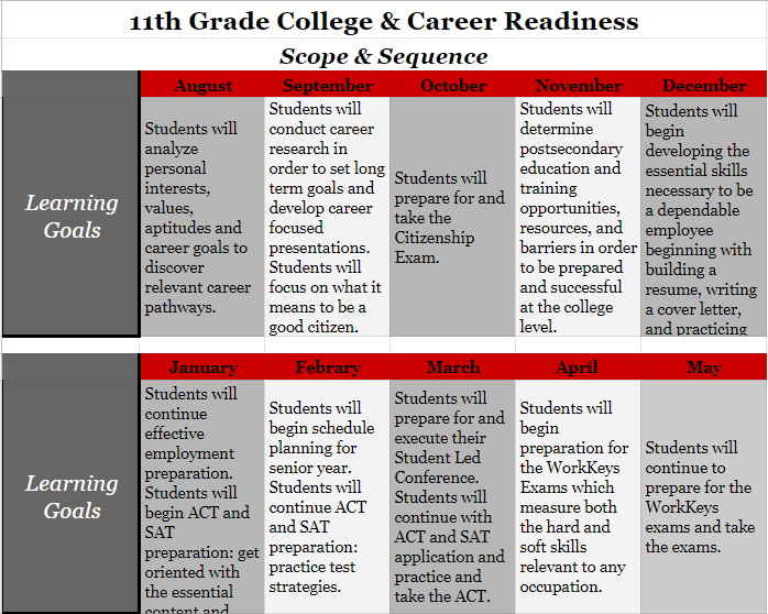 11th Grade College and Career Readiness