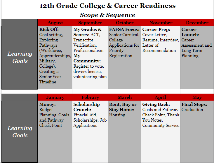 12th Grade College and Career Readiness