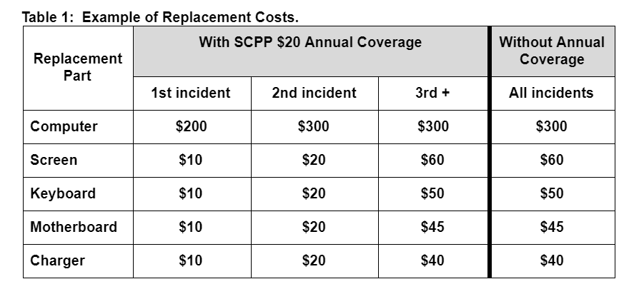 Example of Replacement Costs
