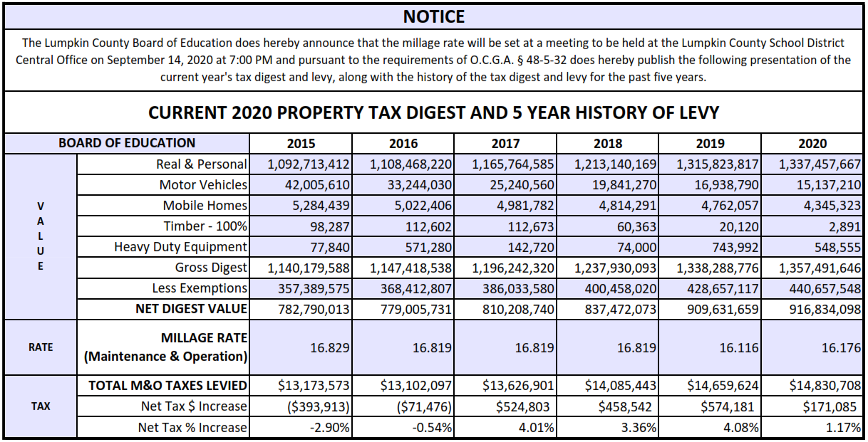 CURRENT 2020 TAX DIGEST AND 5-YEAR HISTORY OF LEVY