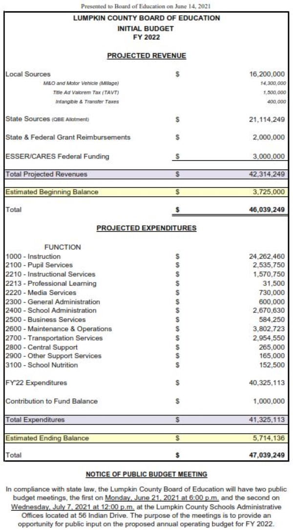 Initial FY22