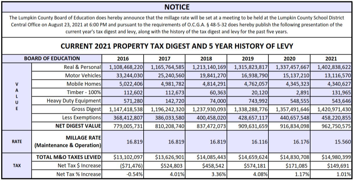 CURRENT 2021 TAX DIGEST AND 5-YEAR HISTORY OF LEVY