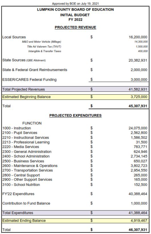 APPROVED BUDGET FY22