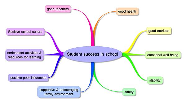 student success in school info-graph