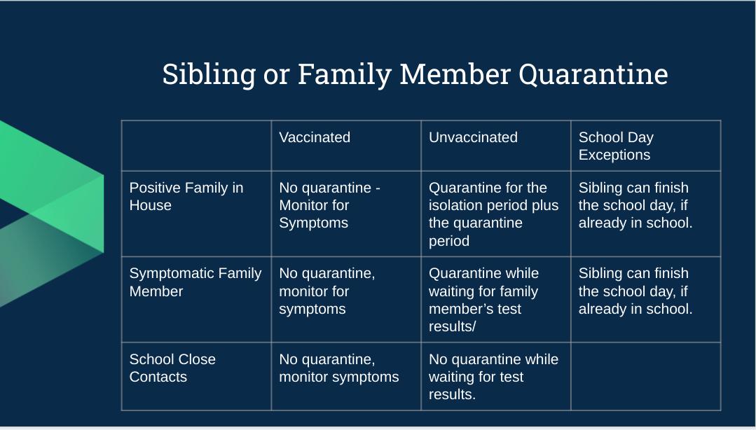 Quarantine family