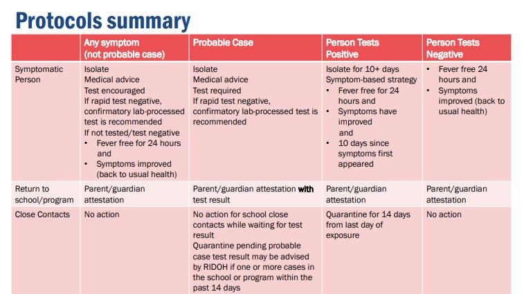 Protocols Summary