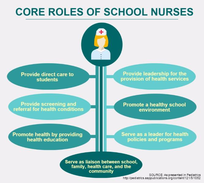 Core Roles of School Nurses