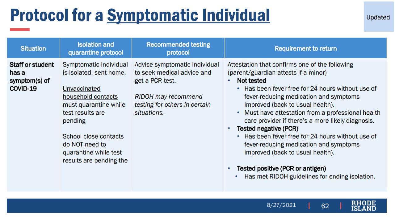 Protocol Summary for Symptomatic Person