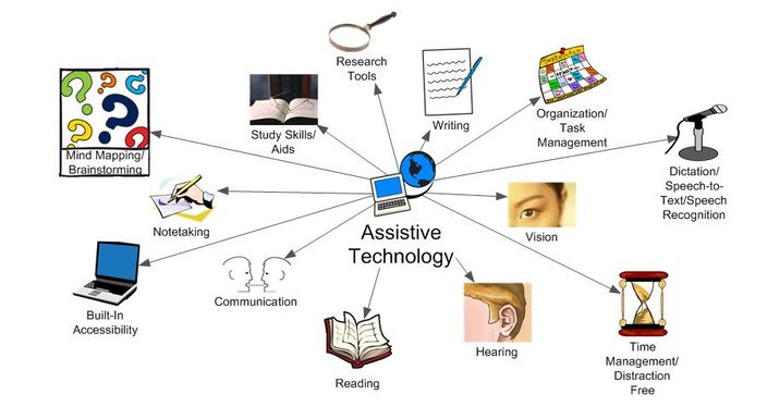 Assistive Technology features