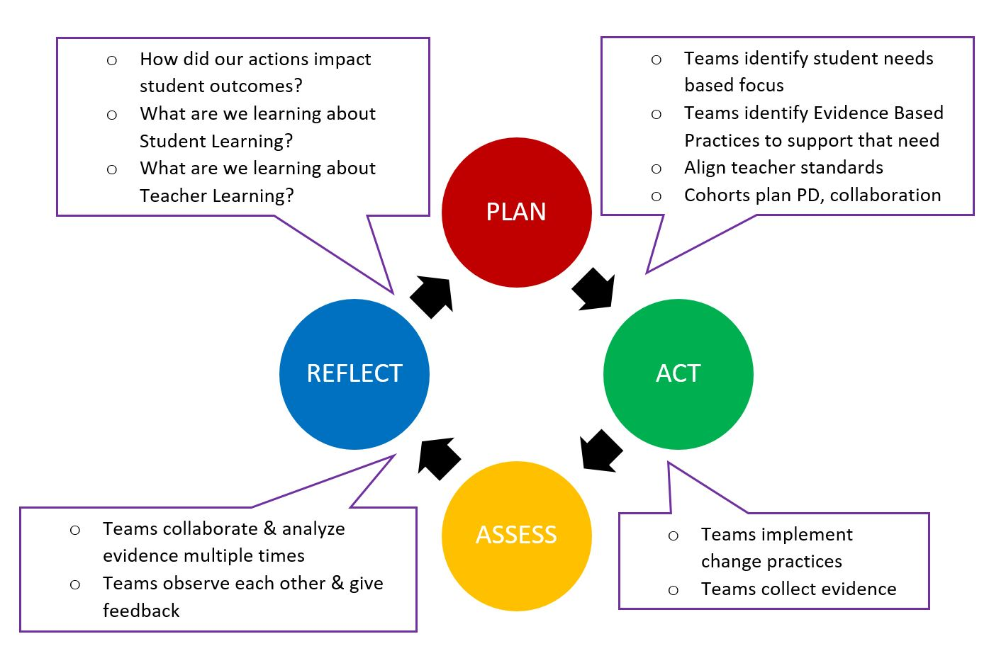 Collective Inquiry Process for Professional Learning