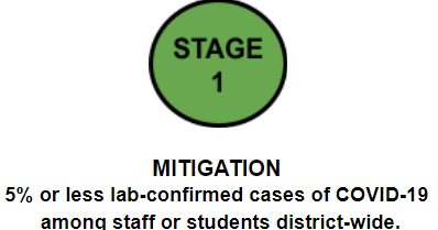 Stage 1