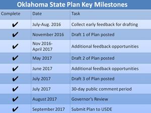 Oklahoma State Plan Key Milestones