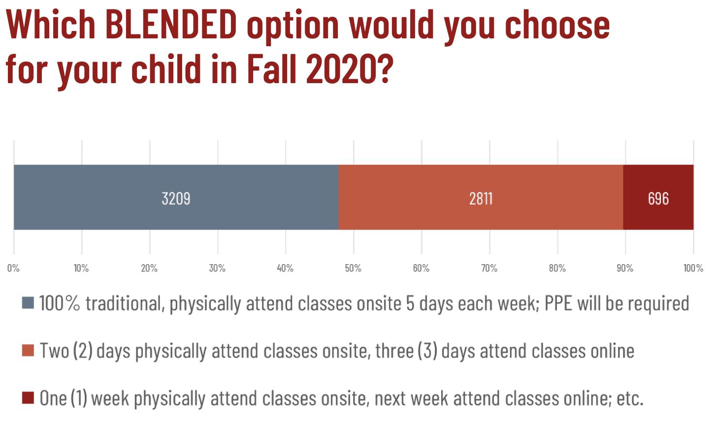 Parent Survey II