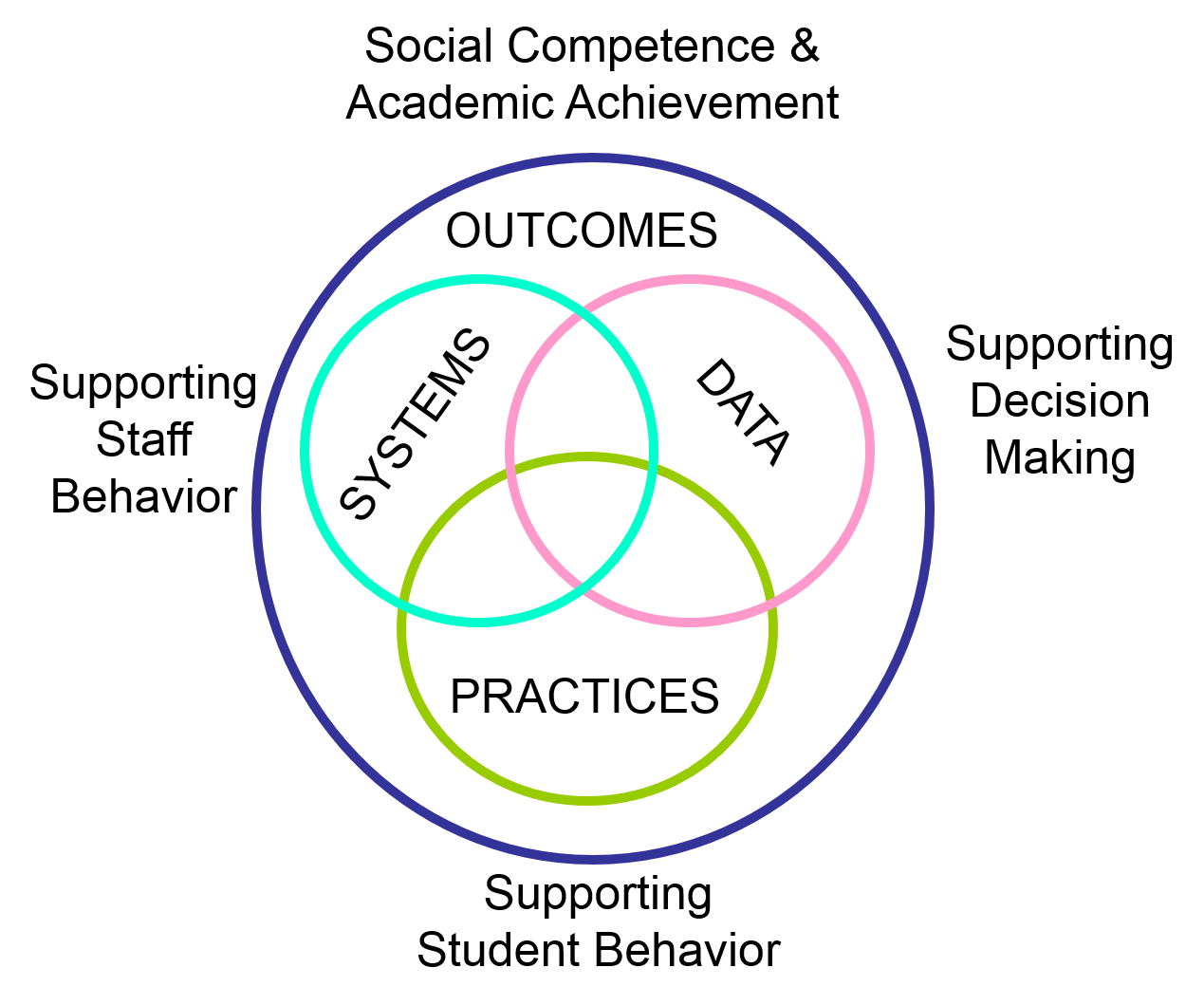 PBIS Venn Diagram
