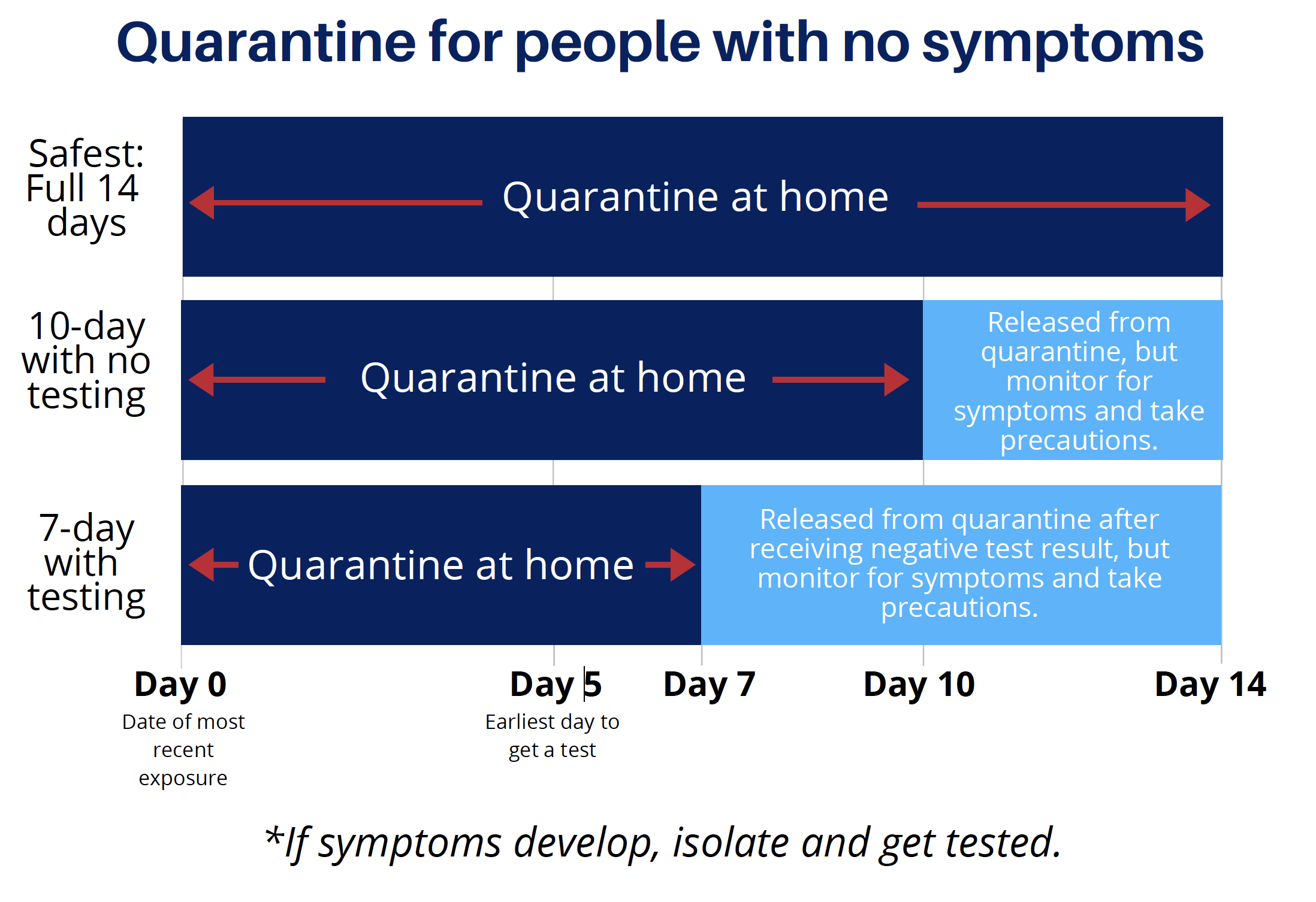 quarantine for people with no symptoms