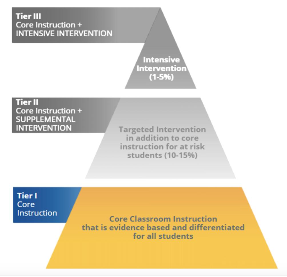 RTI tier 1 graphic
