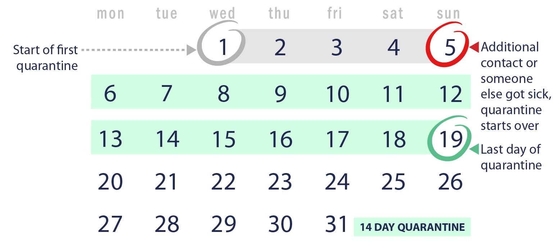 Calendar start of quarantine