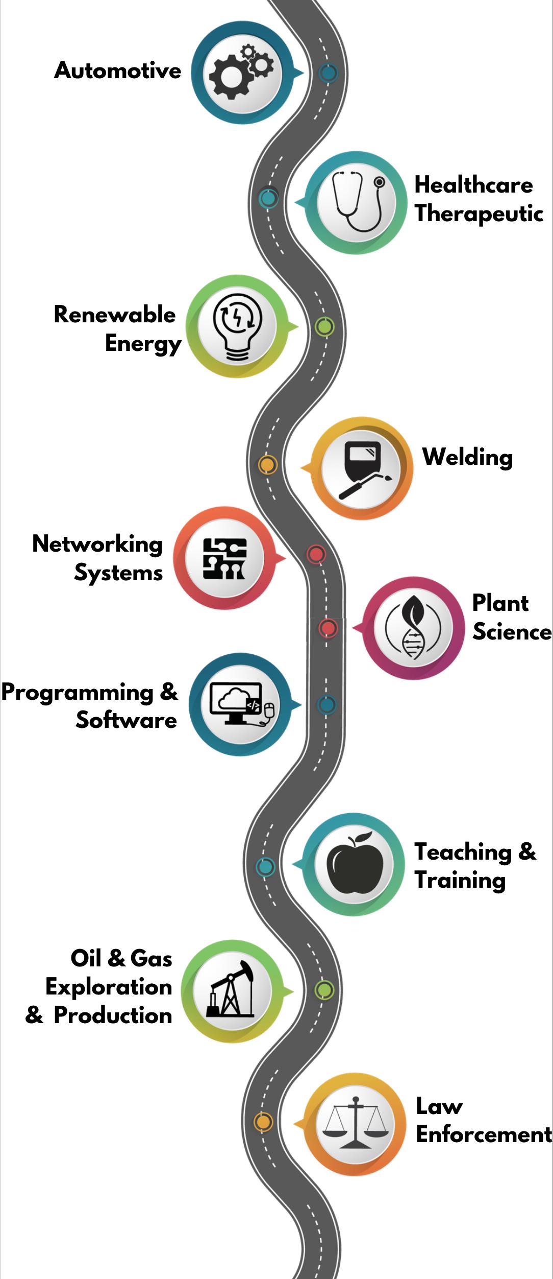 Pathways graphic