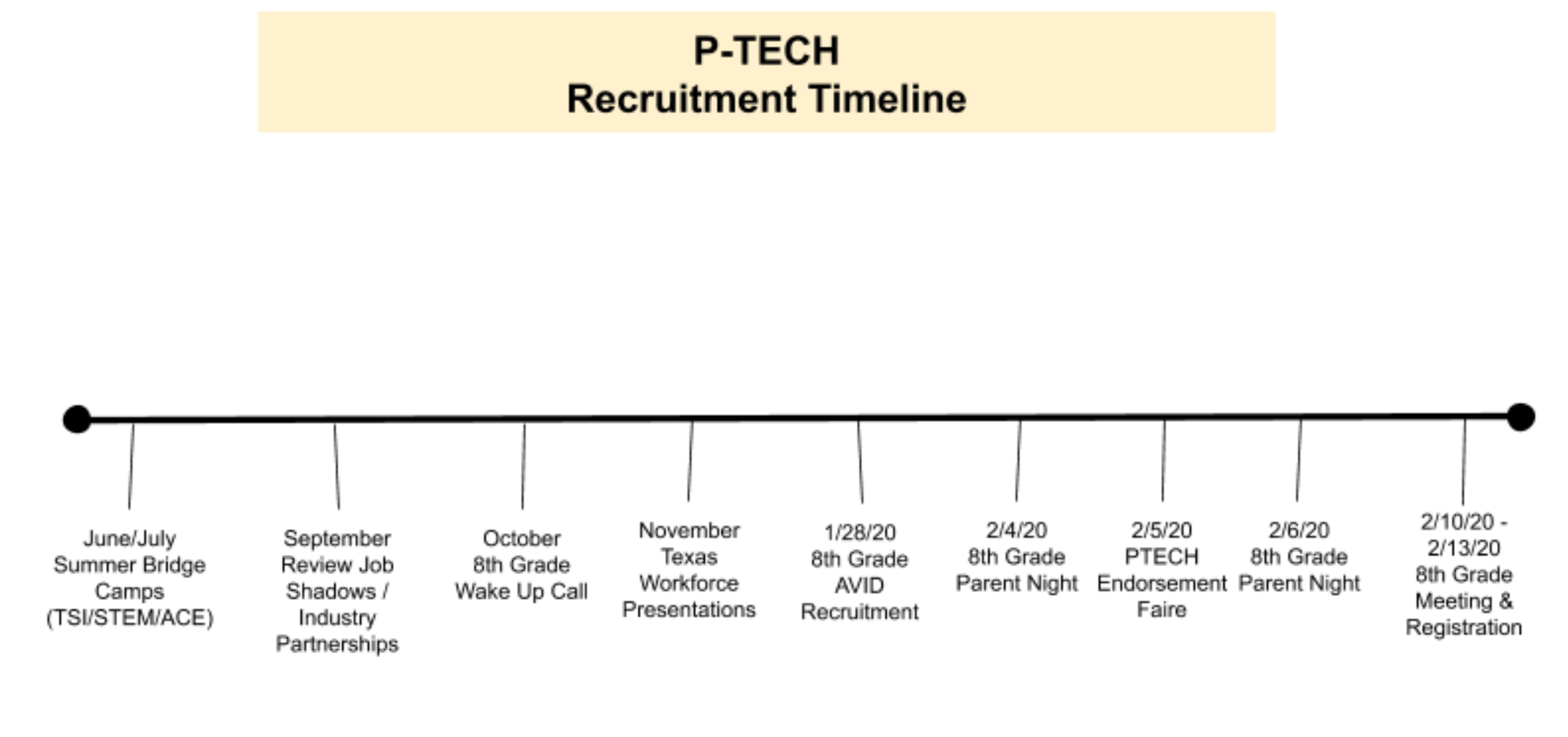 Recruitment Timeline Graphic