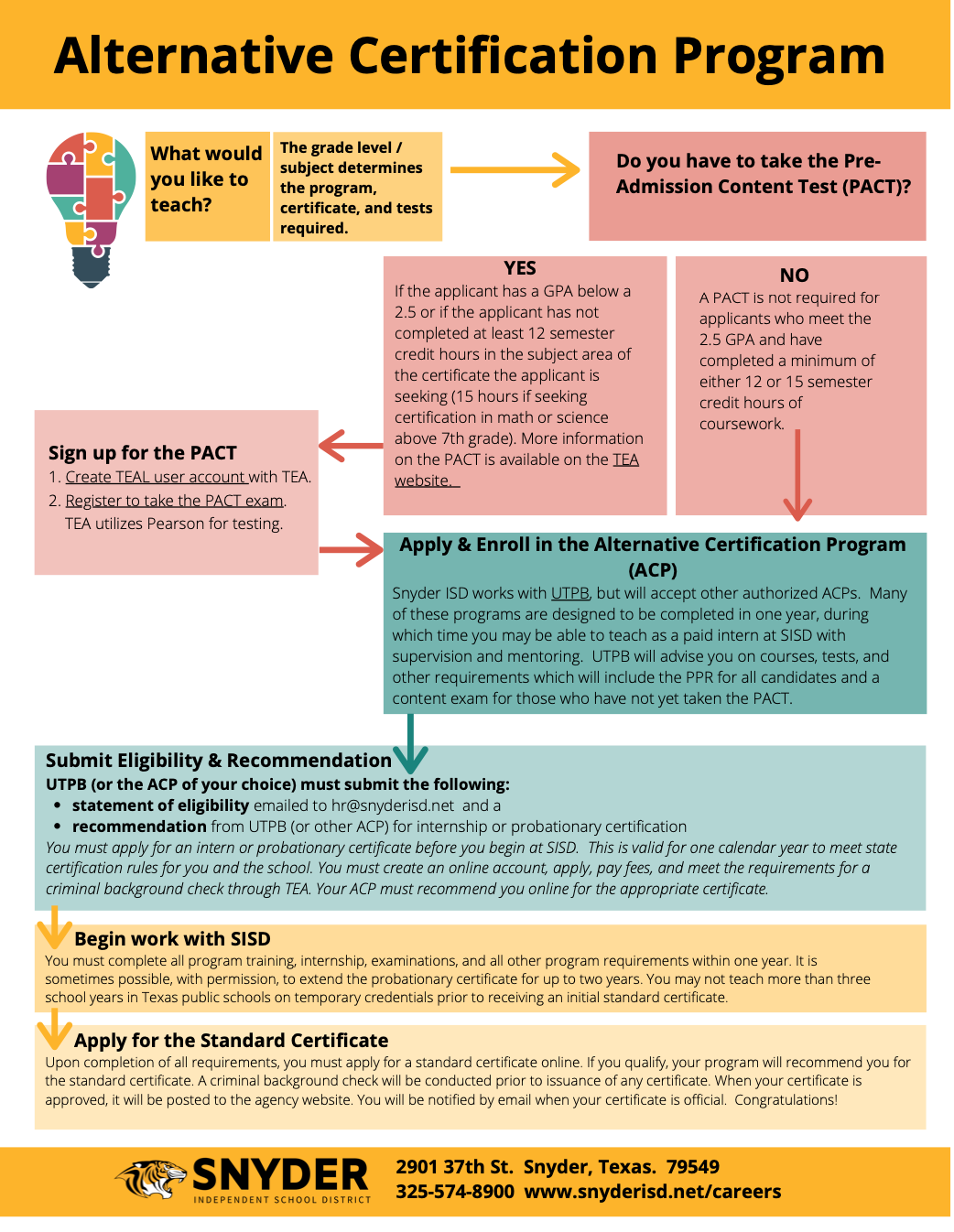 Alternative Certification Flow Chart - Click for pdf