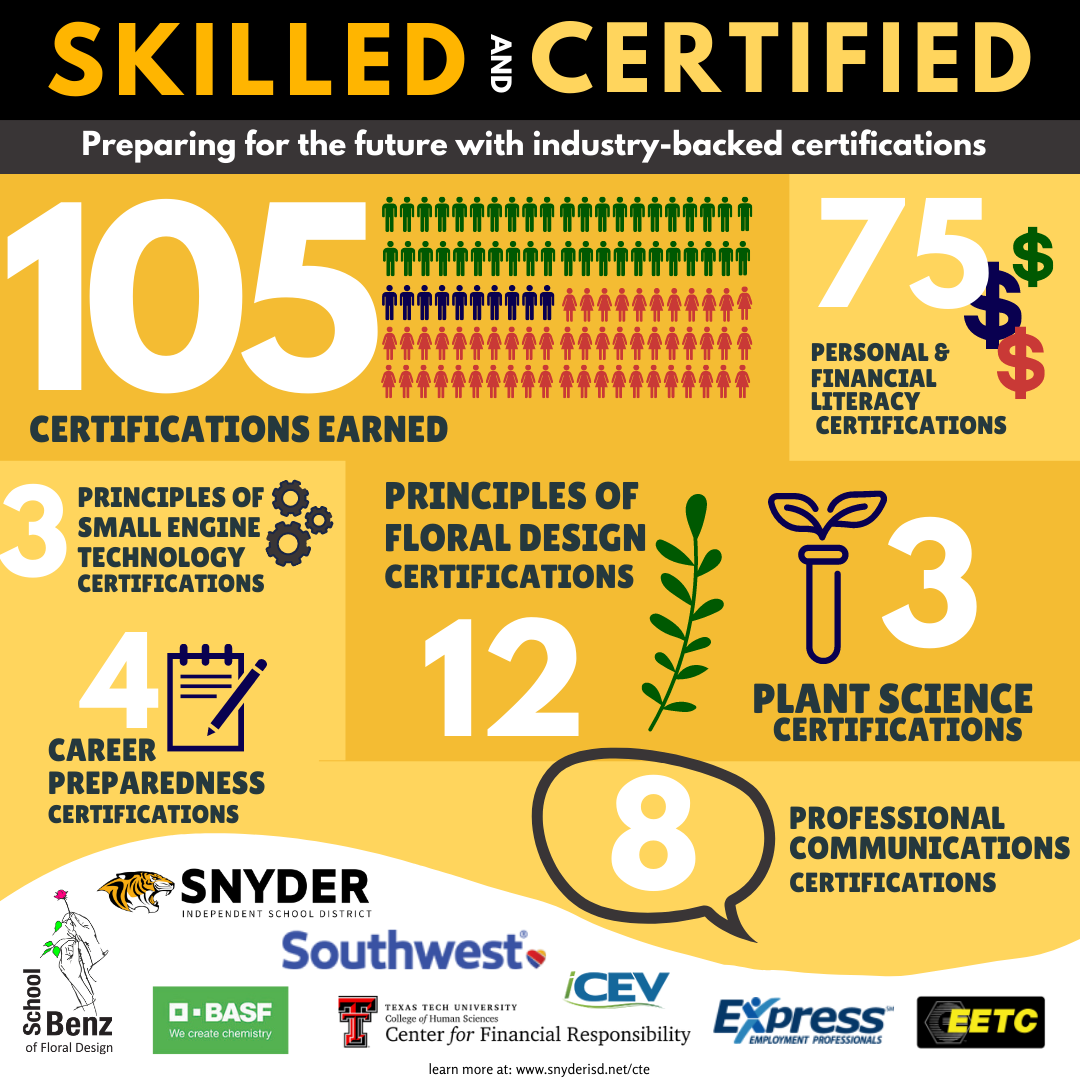 CTE Certifications Graphic