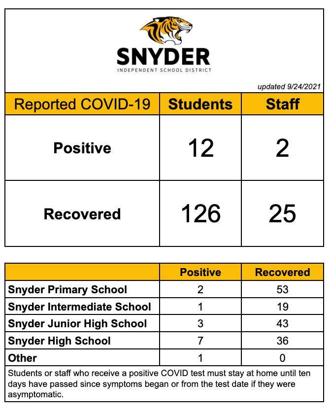 Reported COVID