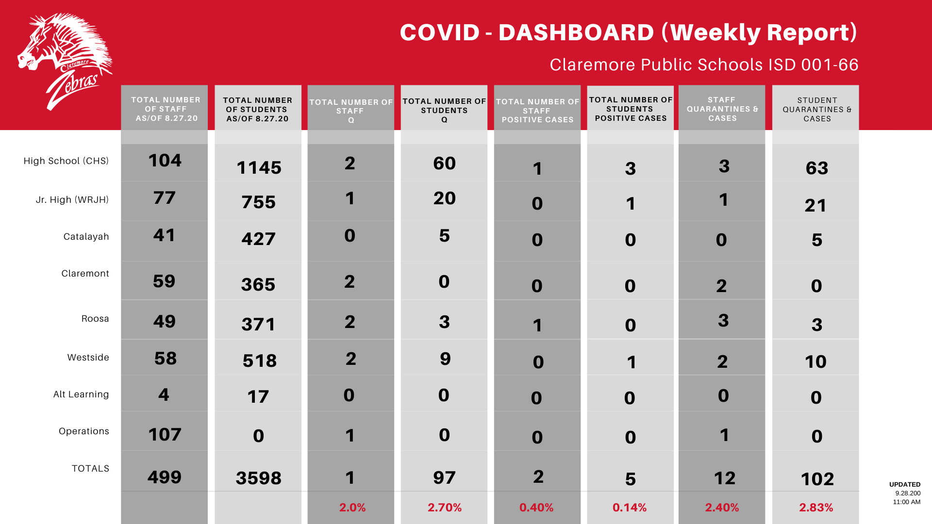 COVID DASHBOARD WEEKLY REPORT