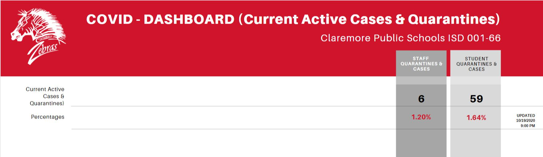 COVID Dashboard Current/Active Q & C