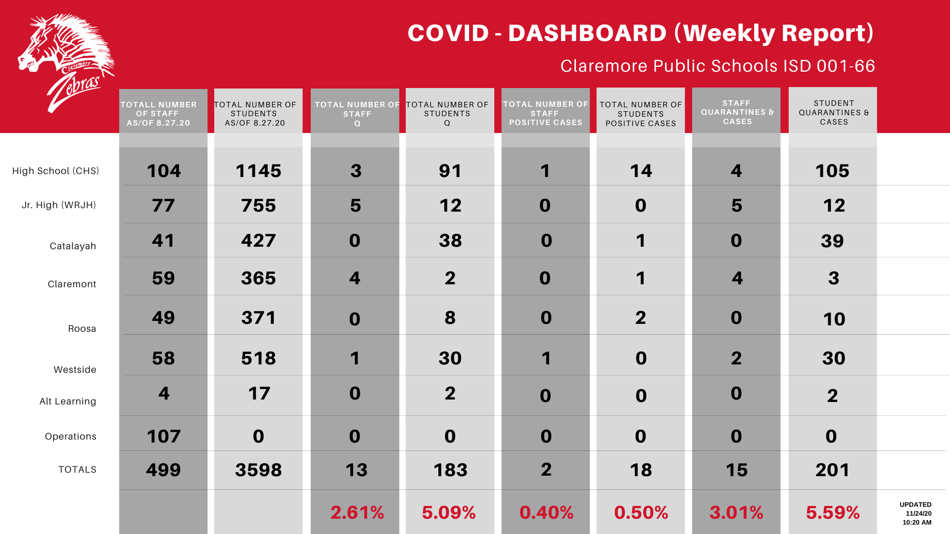 COVID DASHBOARD WEEKLY REPORT