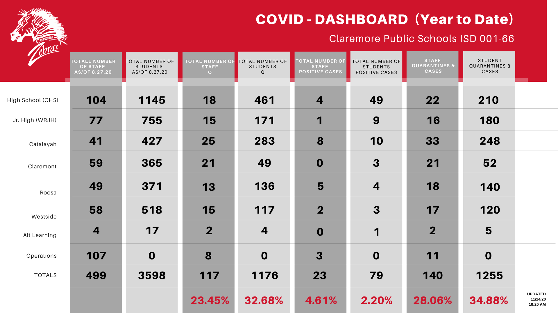 COVID DASHBOARD (Year to Date)