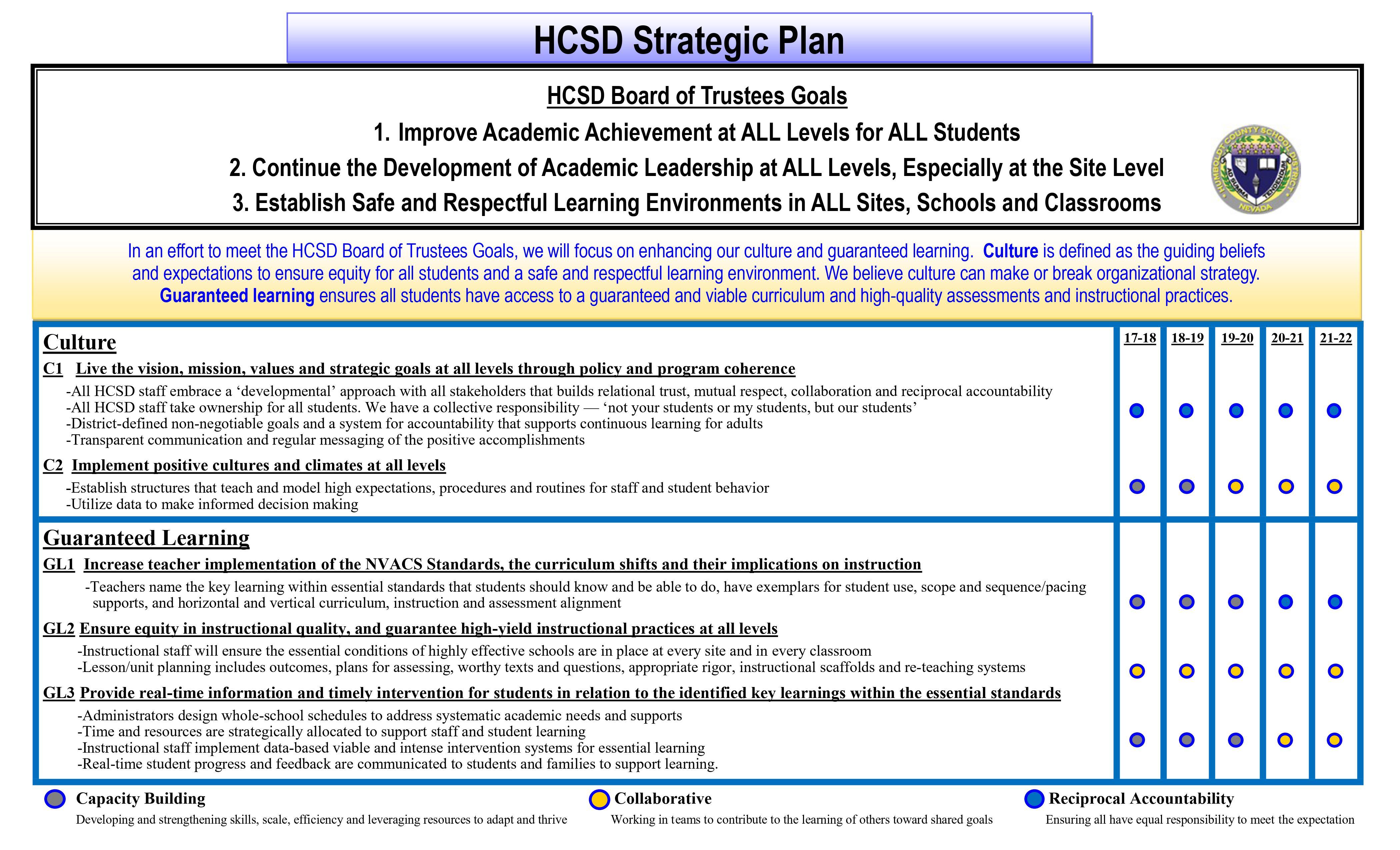 HCSD Board of Trustees Goals