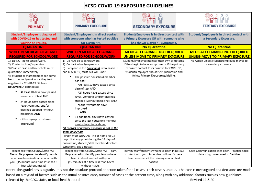 HCSD COVID-19 Exposure Guidelines
