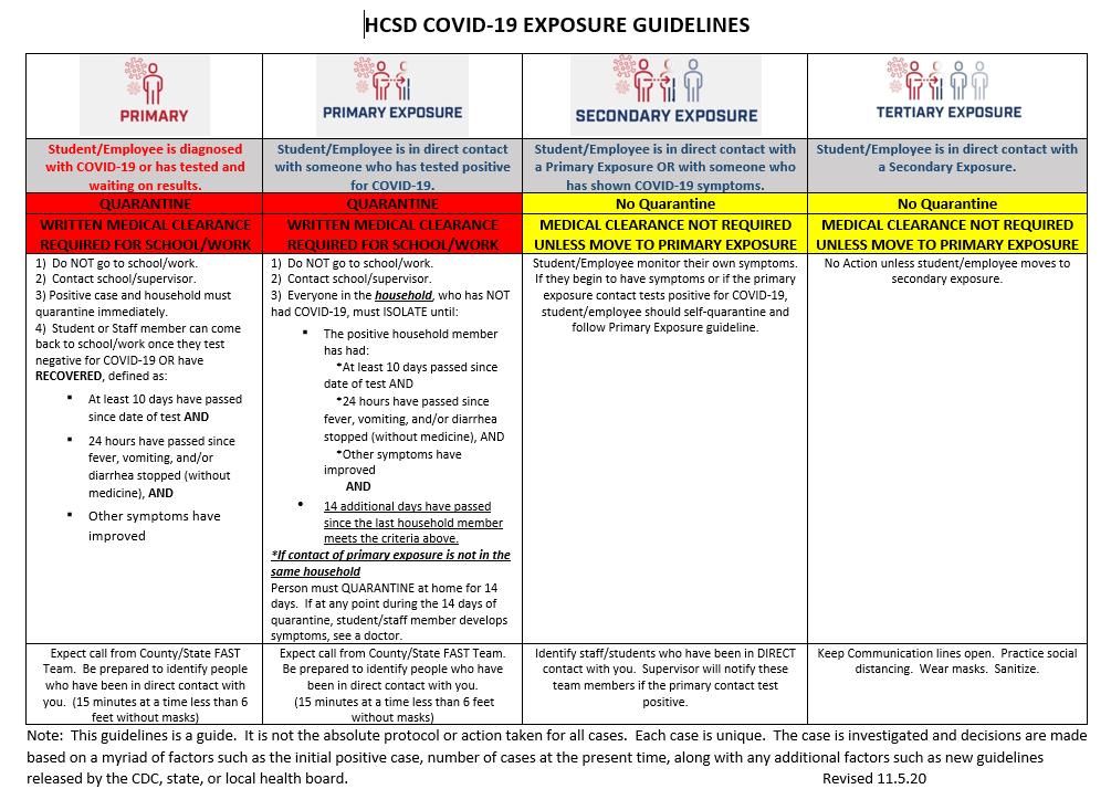 HCSD COVID-19 Exposure Guidelines