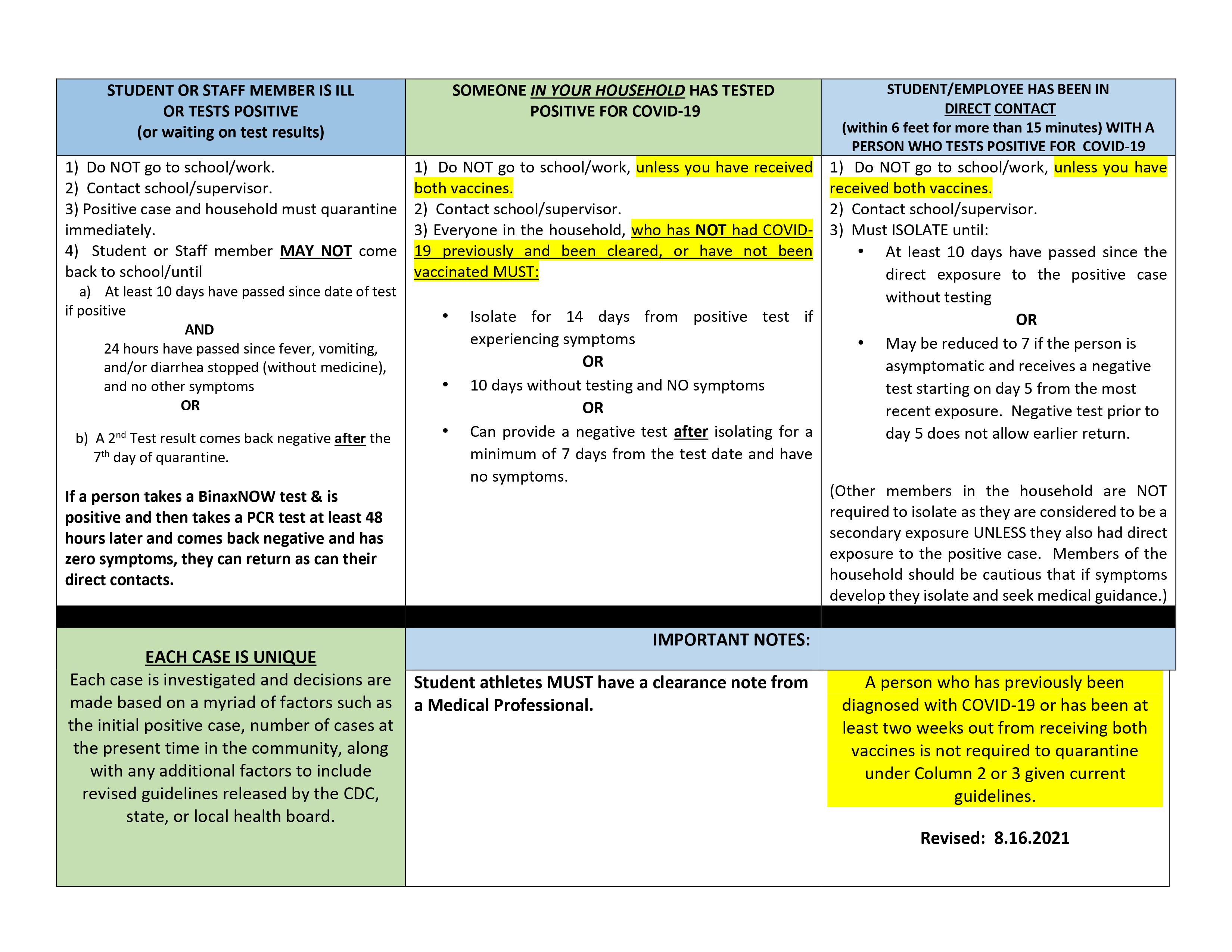 COVID-19 Daily Screening Tool and Exposure Guidelines