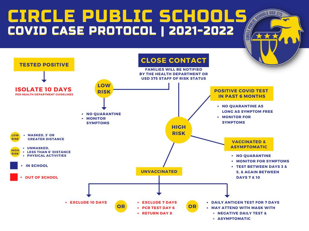 Covid-19 Case Protocol