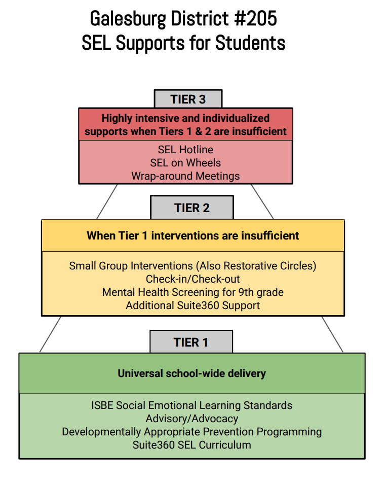 SEL Supports for Students
