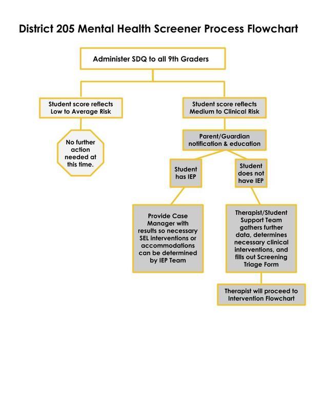 District 205 Mental Health Screener Process Flowchart