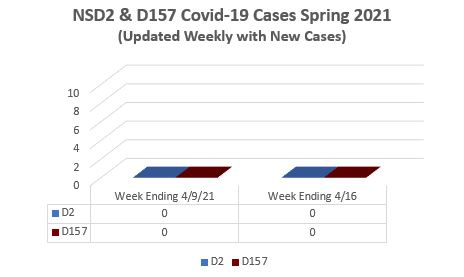 NSD2 & D157 CURRENT COVID-19 STATUS - SPRING 2021
