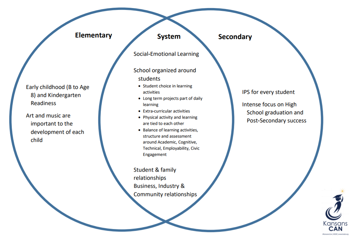 A Venn diagram with Elementary, System and Secondary