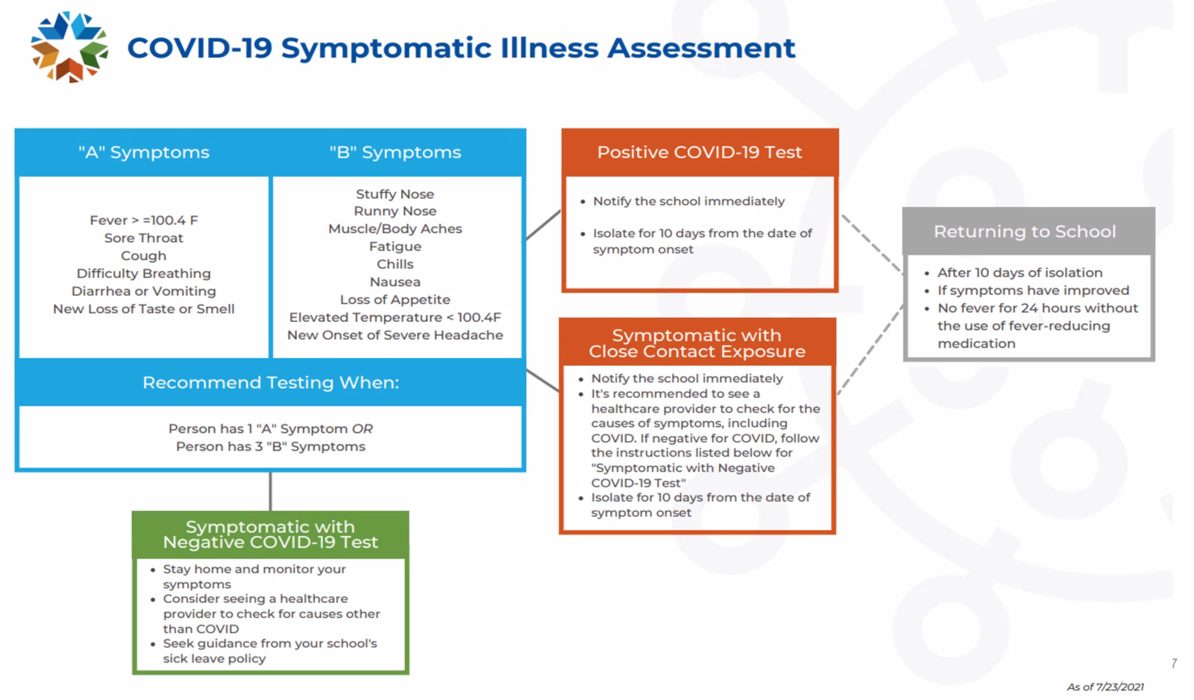 Symptomatic Illness Assessment