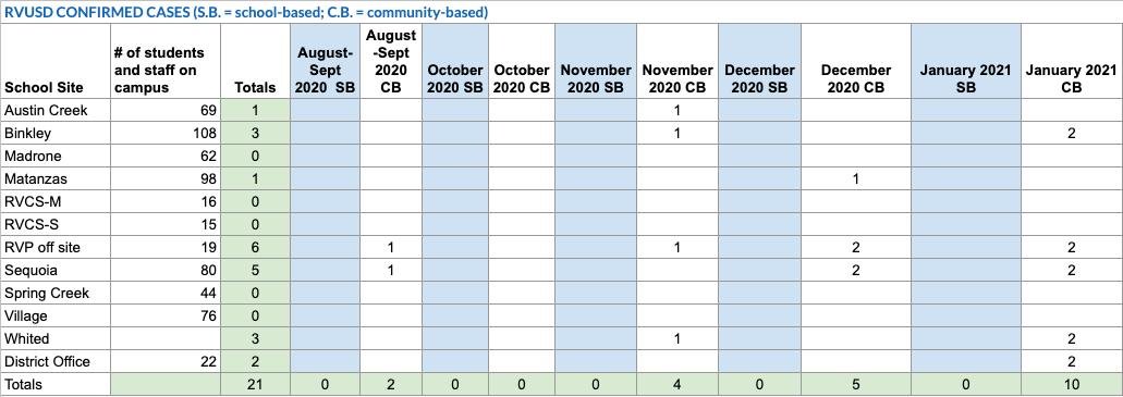Covid Tracker Statistics