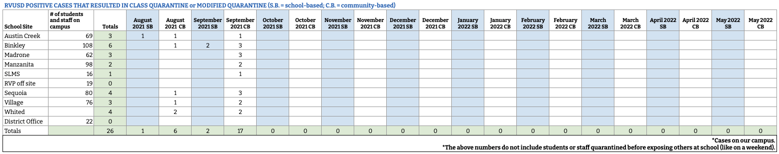Covid Case Dashboard Numbers