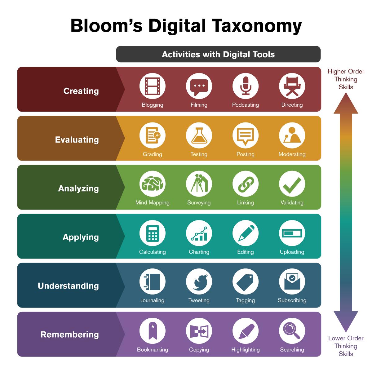 Digital taxonomy