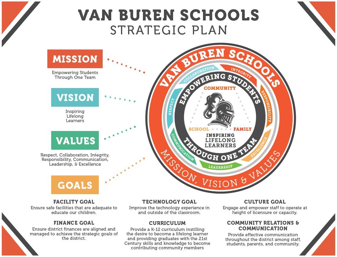 Van Buren Schools Strategic Plan