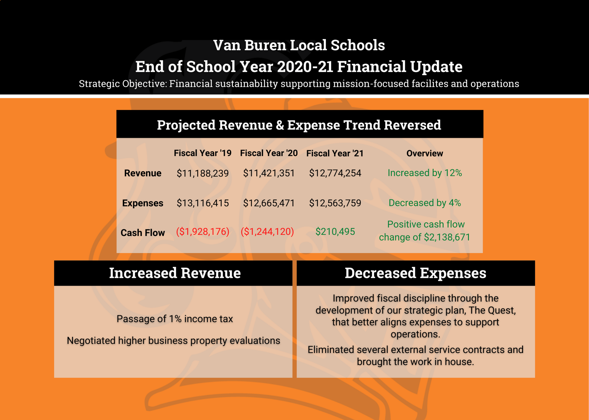 Financial Update Front
