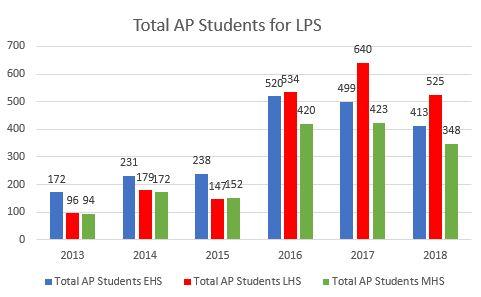 Total AP Students for LPS
